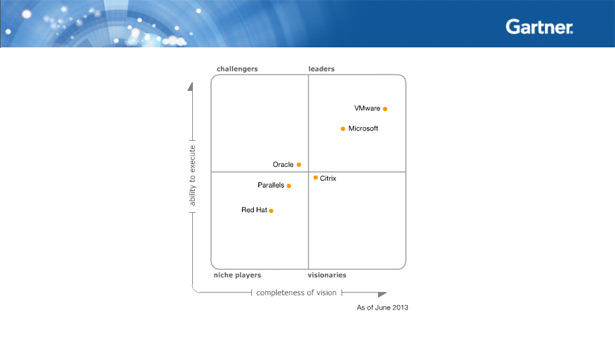 Updated Gartner Magic Quadrant on x86 Server Virtualization