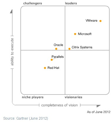 magic-quadrant-2012