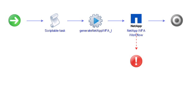 NetApp as a Service with vCAC 6