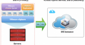 vCloud Hybrid Service Disaster Recovery – A closer look
