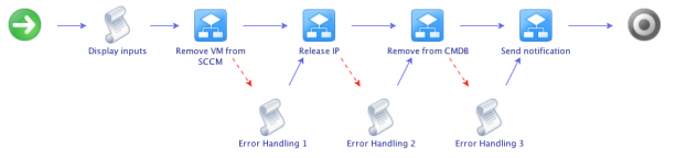 vCAC: The importance of vCO error handling in vCAC workflow stubs