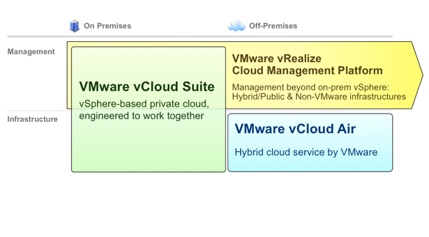 Live from VMworld 2014: A closer look at Hyper-Converged & VMware EVO:RAIL