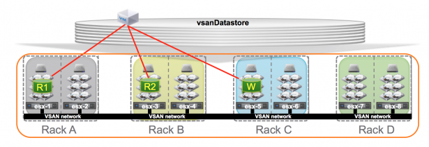 vsan-failure-domains
