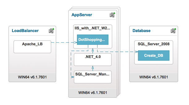 An introduction to vRA Application Services – part 1
