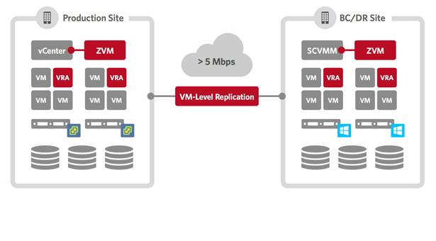 Zerto announces Zerto Virtual Replication 4.0