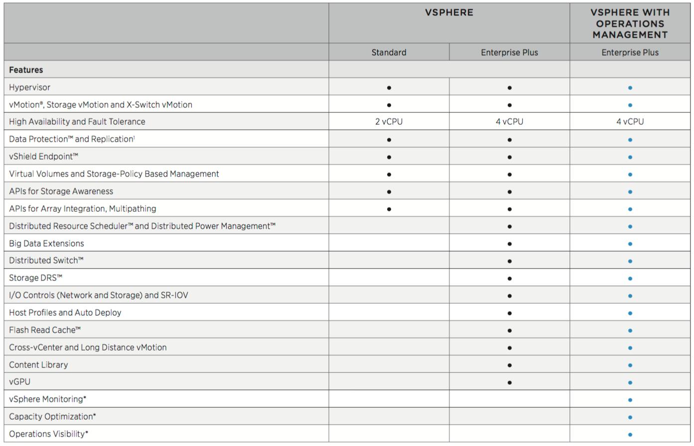 VMware vSphere Enterprise license discontinued / Ent+ upgrade promotion available