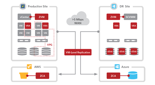 A closer look at Zerto Virtual Replication 5.0 - Azure supported!